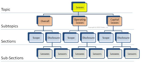 Fasb Codification Topical Structure Diagram