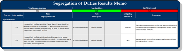 Segregation of Duties Analysis 2