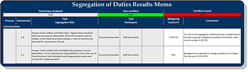Segregation of Duties Analysis 2